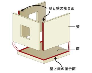 気密施工に向いている2×4工法