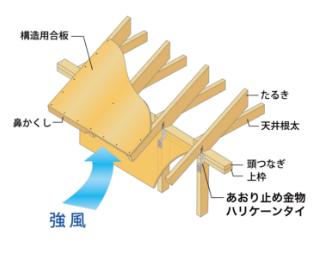 2×4工法の軒先構造