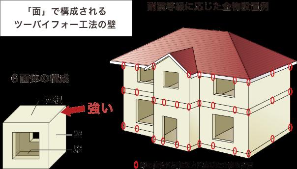 「面」で構成されるツーバイフォー工法の壁