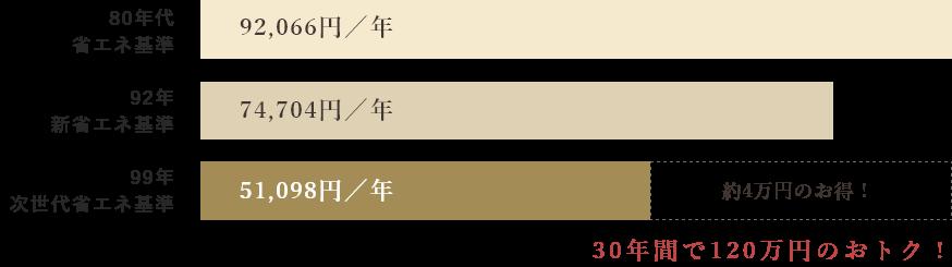 30年間で120万円のおトク!