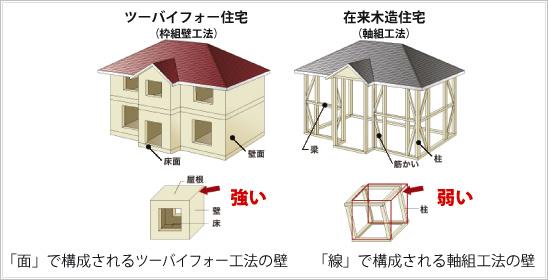 オリジナル2×4イメージ図01