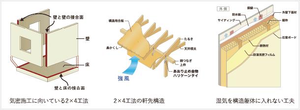「断熱性・気密性」「耐久性」「耐風性」の図