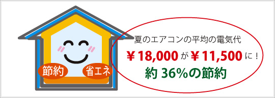 夏のエアコンの平均電気代 ¥18,000が¥11,500に! 約36%の節約