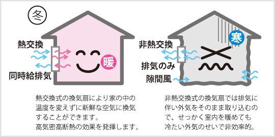熱交換同時排気と非熱交換との差図