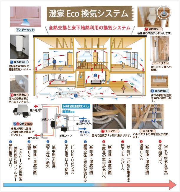 澄家Eco換気システムの図