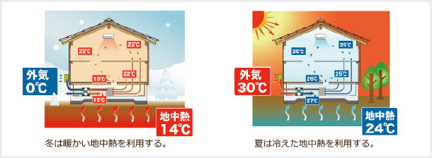 澄家Eco換気システムイメージ