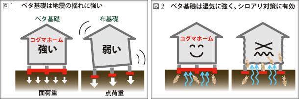 ベタ基礎の特徴図1と図2