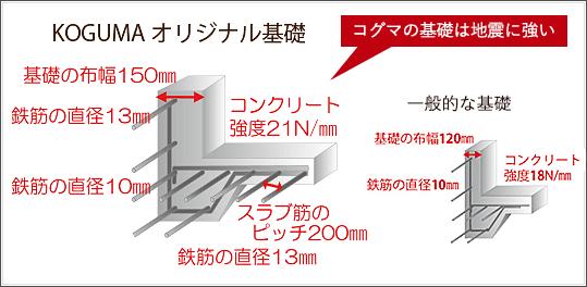 基礎幅・鉄筋の太さ・強度の違い図