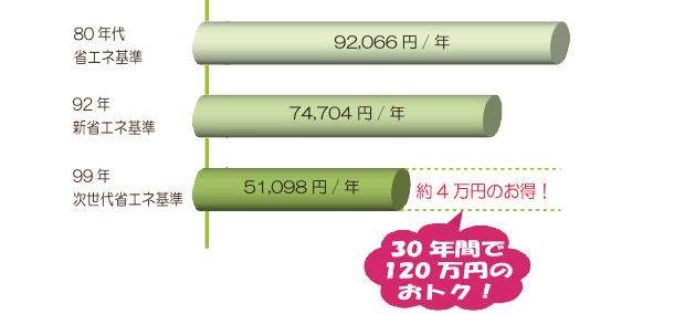 省エネグラフ