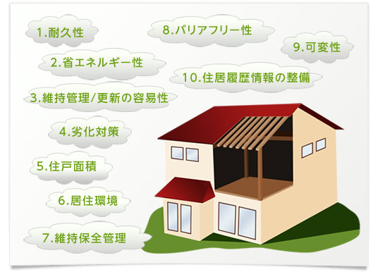 長期優良住宅のイメージ説明図