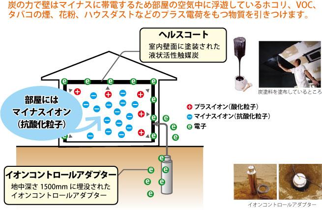 ヘルスコート 室内壁面に塗装された液状活性触媒炭 部屋にはマイナスイオン(抗酸化粒子)イオンコントロールアダプター 地ちゅふかさ1500mmに埋没されたイオンコントロールアダプター
