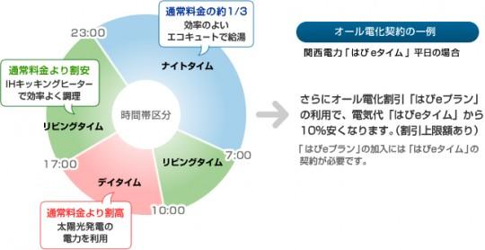 オール電化契約の位置例図