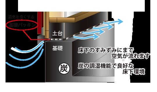 コグマの基礎パッキンと炭の調湿機能のイメージイラスト