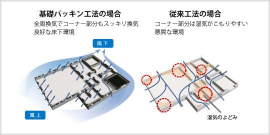 基礎パッキンの場合と従来工法の場合の違いイラスト