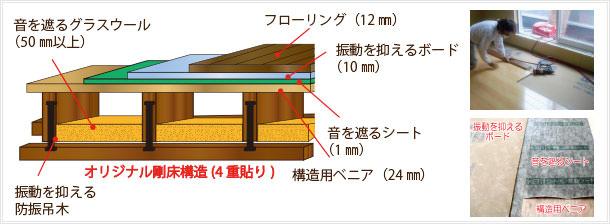 オジリナル剛床構造(4重貼り)