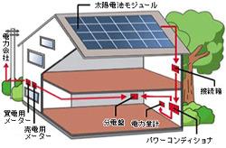 太陽光発電の説明イラスト