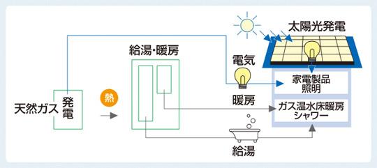 W発電のイメージ画像