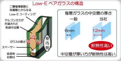 Low-Eペアガラスの構造イラスト
